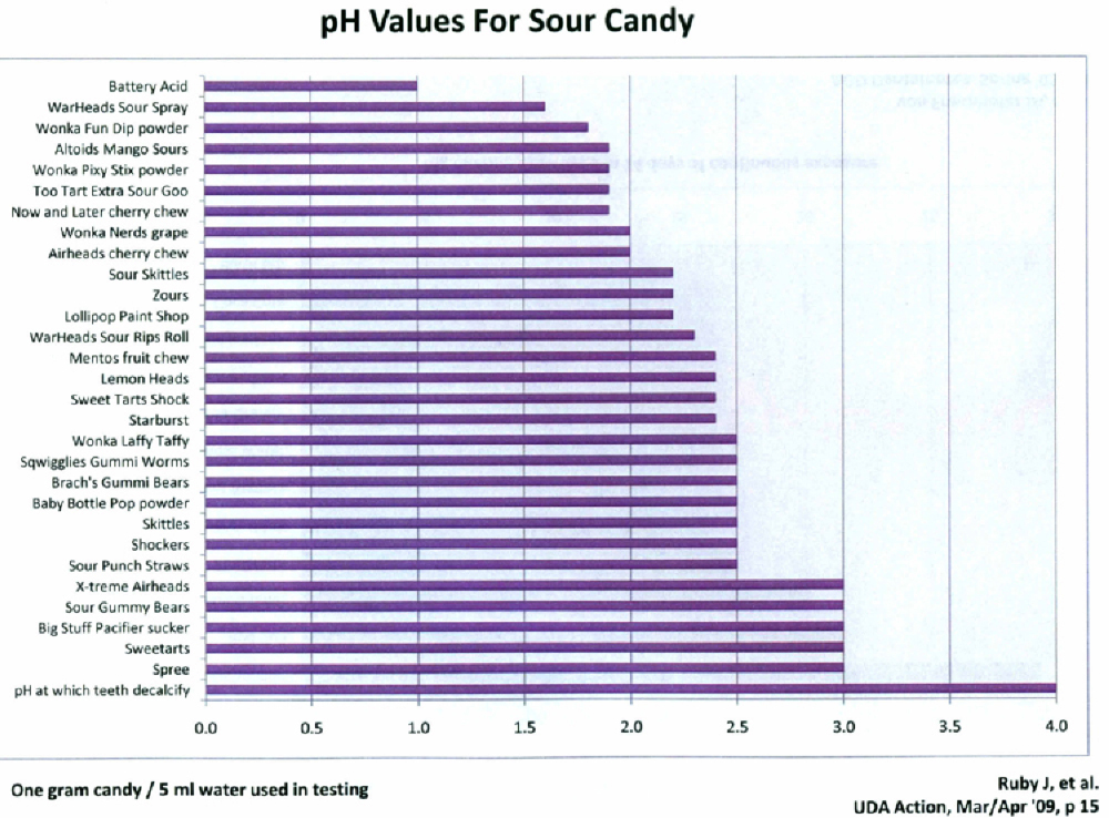 Chart - pH Values for Sour Candy