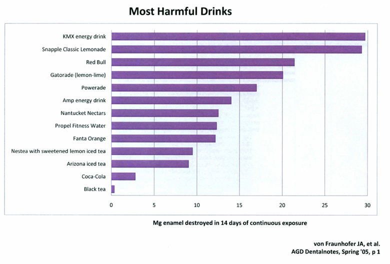 Chart: Most Harmful Drinks